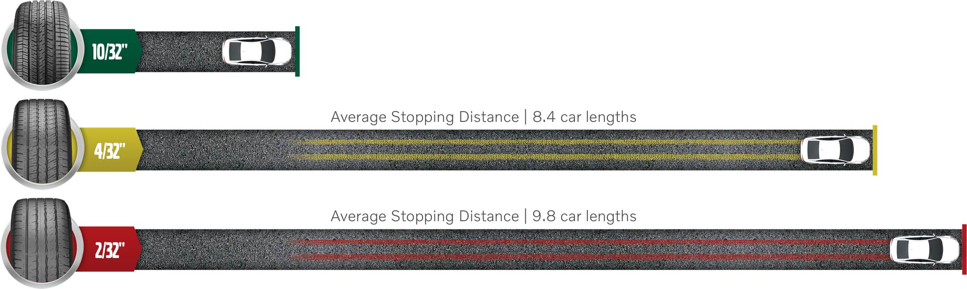 Image demonstrating the difference in stopping distance between old tires and new tires. New tires stop much sooner than tires that have been worn down